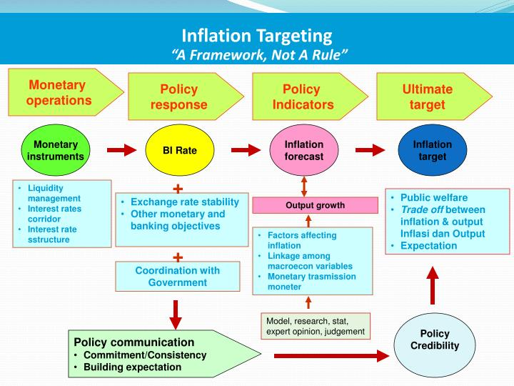 Inflation Targeting