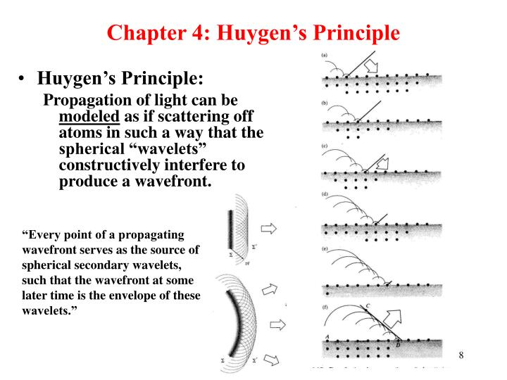 Chapter 4: Huygen's Principle