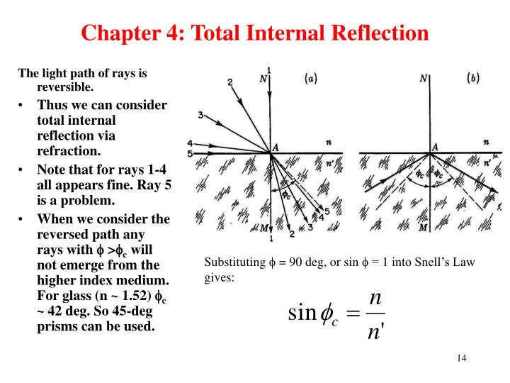 Chapter 4: Total Internal Reflection