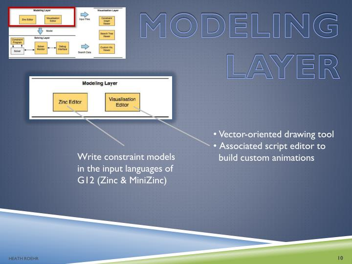 MODELING LAYER