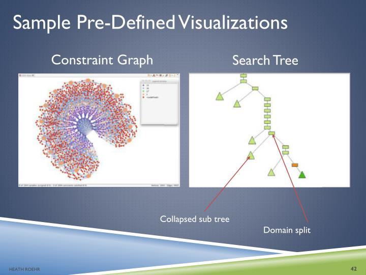 Sample Pre-Defined Visualizations