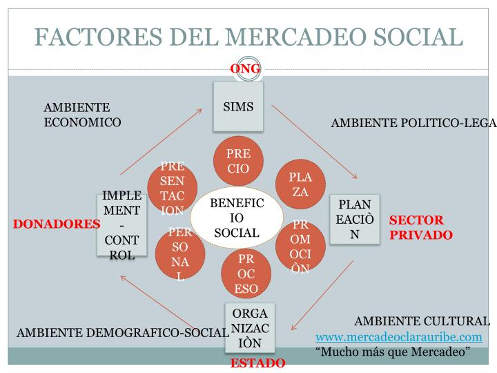 FACTORES DEL MERCADEO SOCIAL