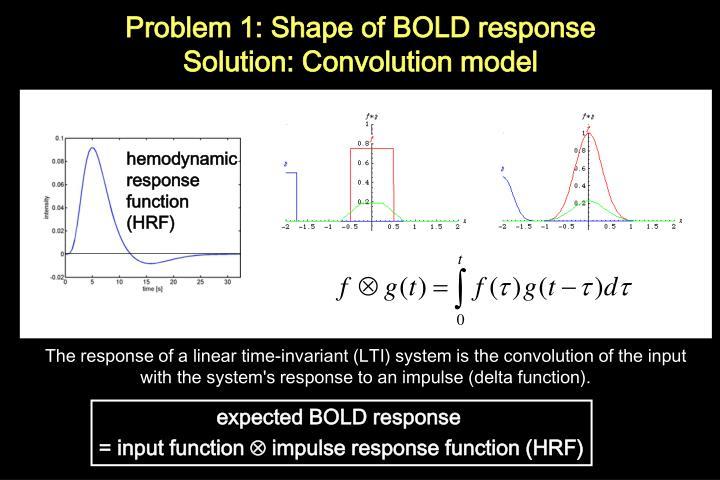 hemodynamic response function (HRF)