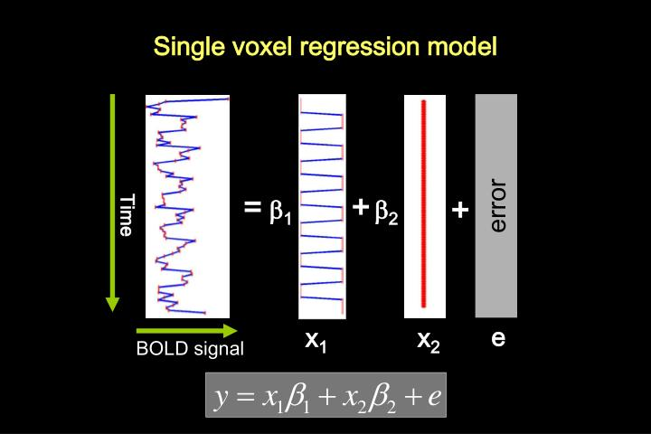 Single voxel regression model