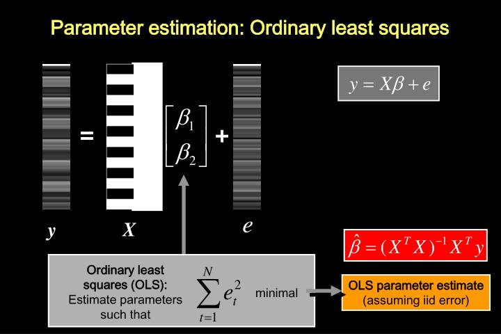 Ordinary least squares (OLS):
