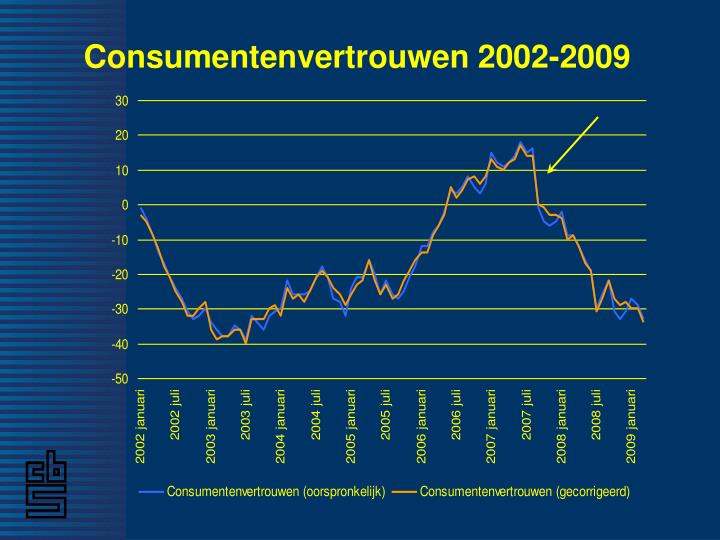 Consumentenvertrouwen 2002-2009