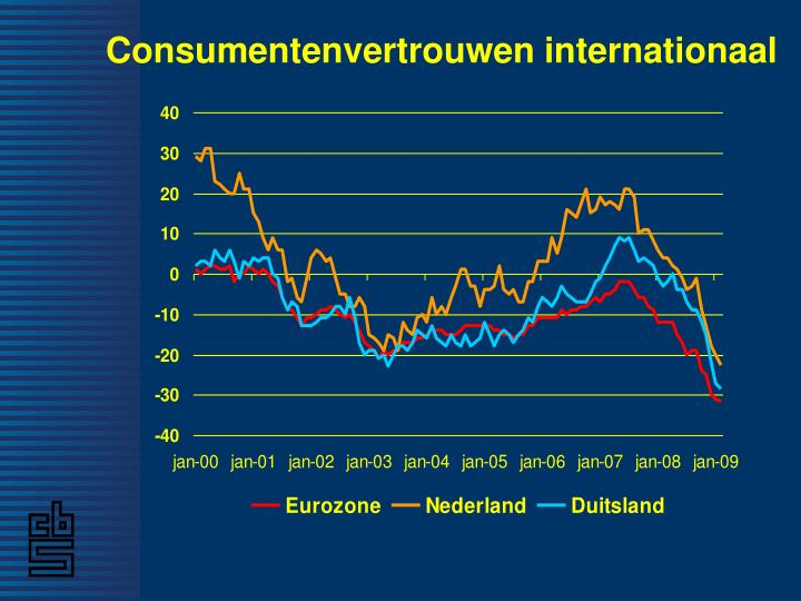 Consumentenvertrouwen internationaal