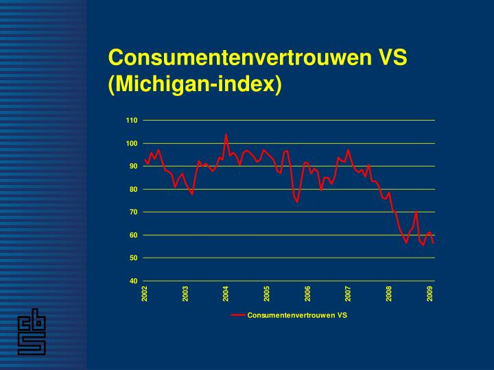 Consumentenvertrouwen VS (Michigan-index)