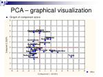 pca graphical visualization1