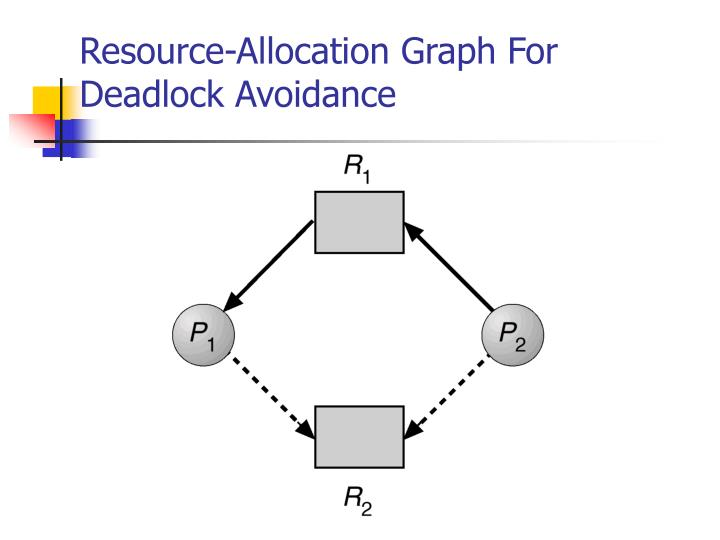 What is deadlock?