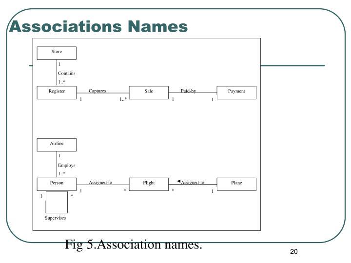 Associations Names