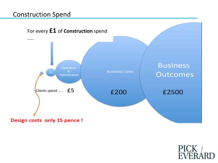 Construction Spend