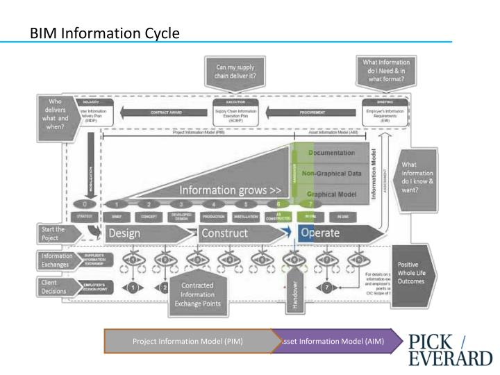 BIM Information Cycle