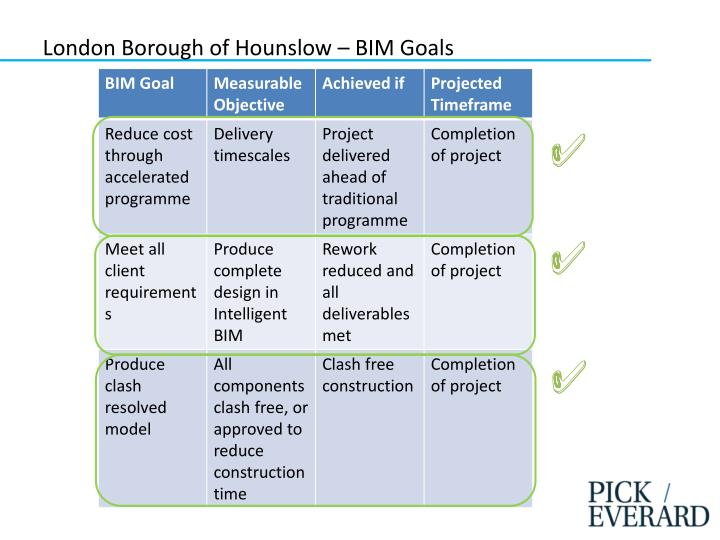 London Borough of Hounslow – BIM Goals