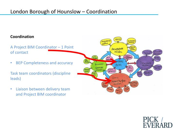 London Borough of Hounslow – Coordination