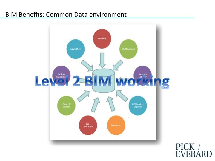 BIM Benefits: Common Data environment