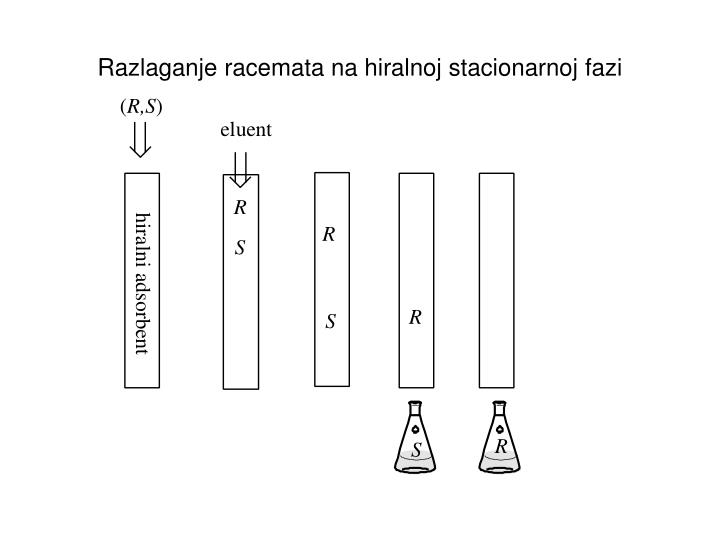 Razlaganje racemata na hiralnoj stacionarnoj fazi