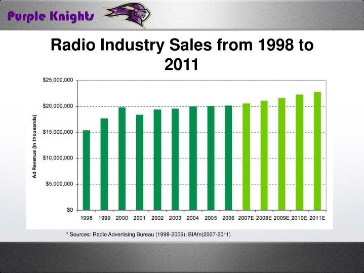 Radio Industry Sales from 1998 to 2011