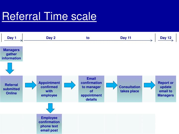 Referral Time scale