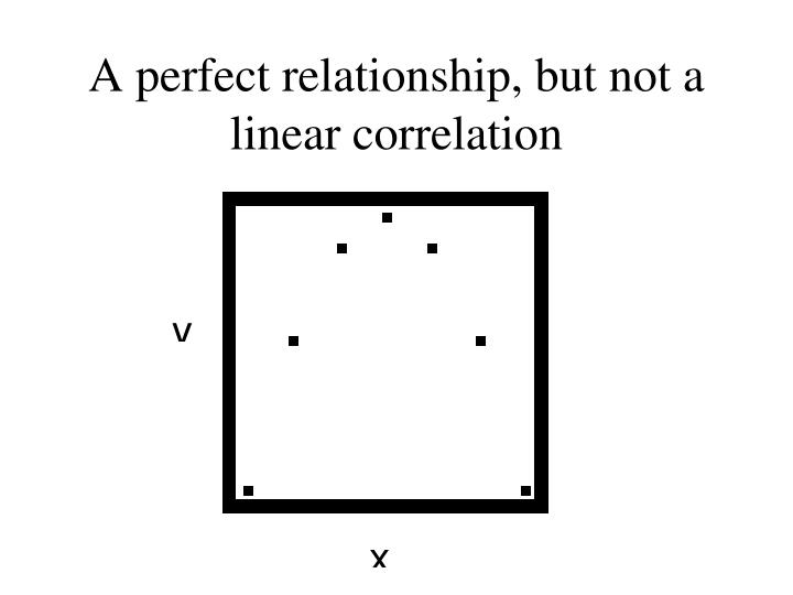 A perfect relationship, but not a linear correlation