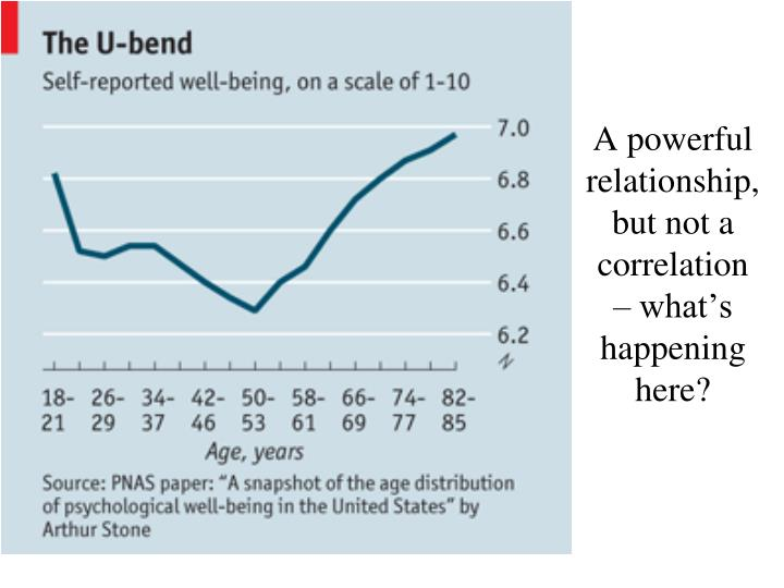 A powerful relationship, but not a correlation – what's happening here?
