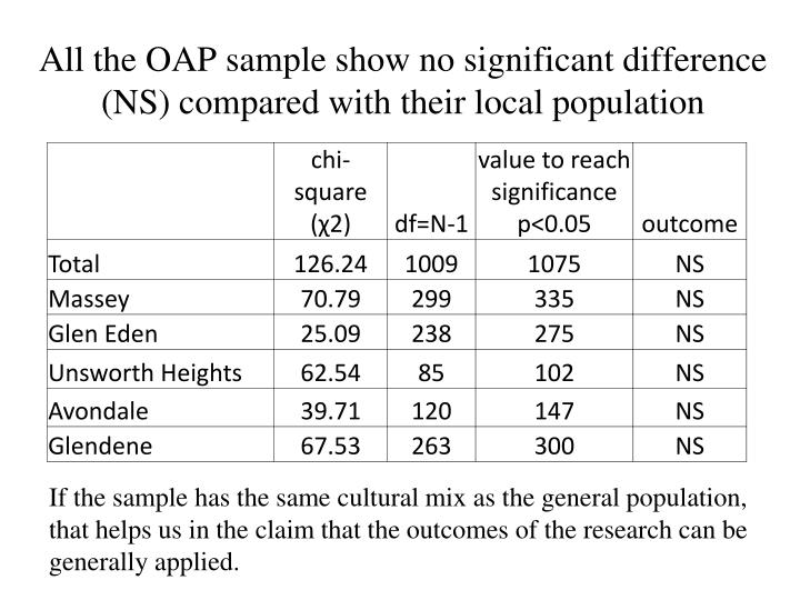 All the OAP sample show no significant difference (NS) compared with their local population