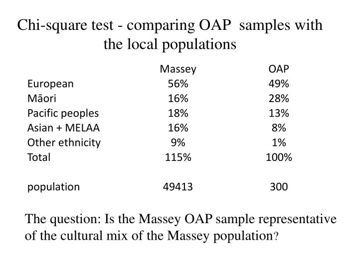 Chi-square test - comparing OAP  samples with the local populations