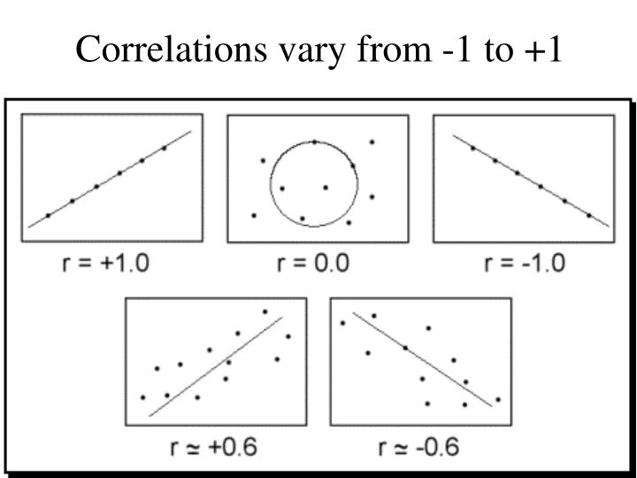 Correlations vary from -1 to +1