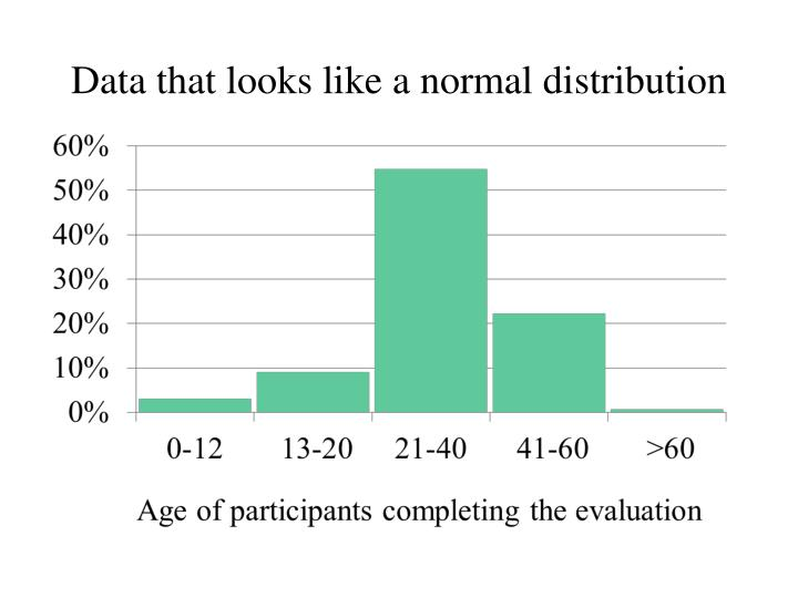 Data that looks like a normal distribution
