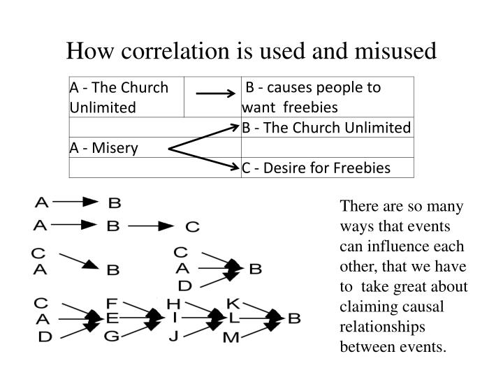 How correlation is used and misused