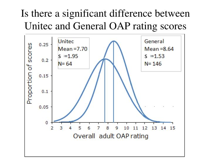 Is there a significant difference between Unitec and General OAP rating scores