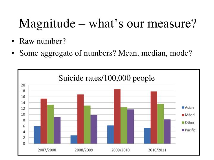 Magnitude – what's our measure?