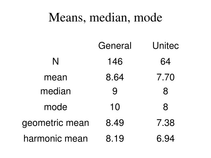 Means, median, mode