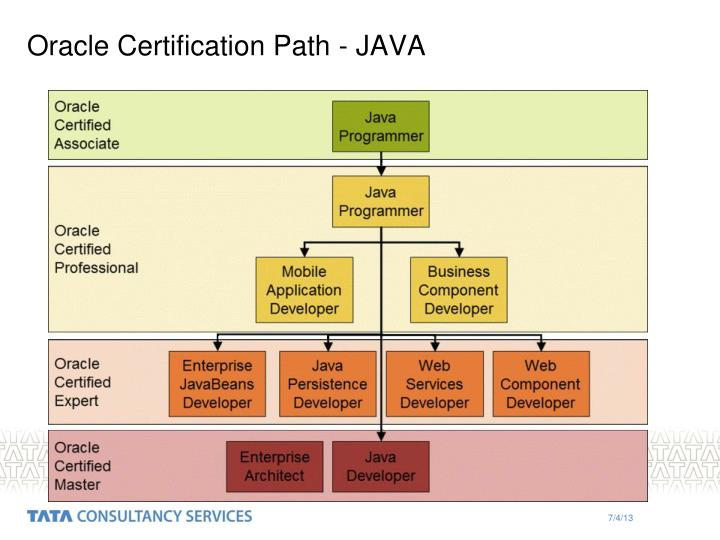 Oracle certification path java