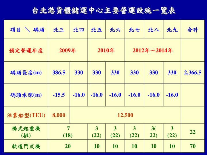 台北港貨櫃儲運中心主要營運設施一覽表