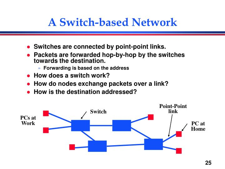 A Switch-based Network