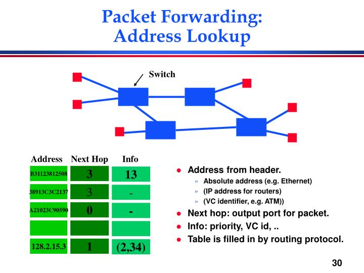 Packet Forwarding: