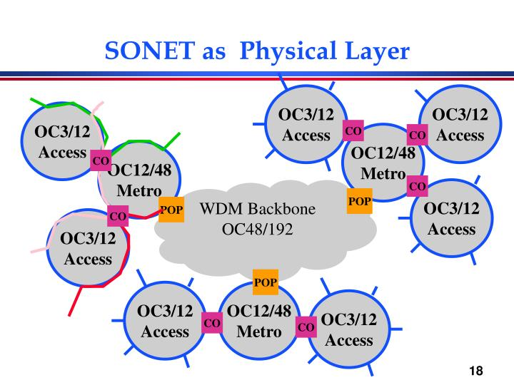 SONET as  Physical Layer