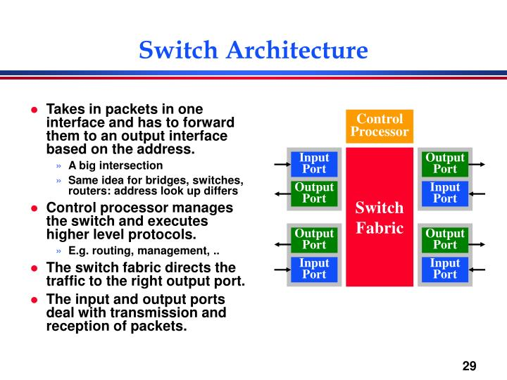 Switch Architecture
