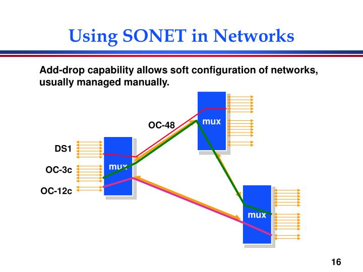 Using SONET in Networks