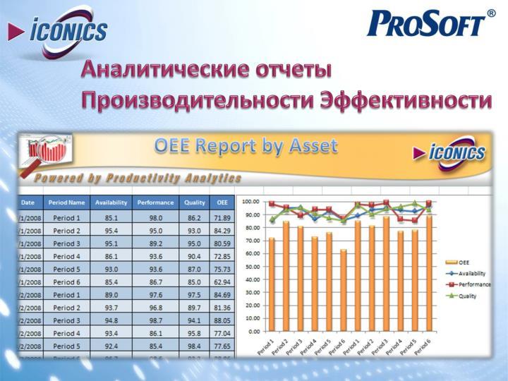 Аналитические отчеты Производительности Эффективности