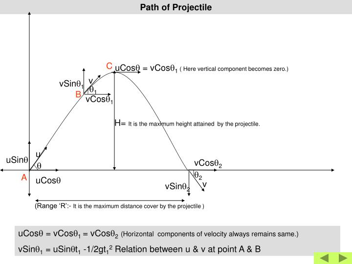 Path of Projectile