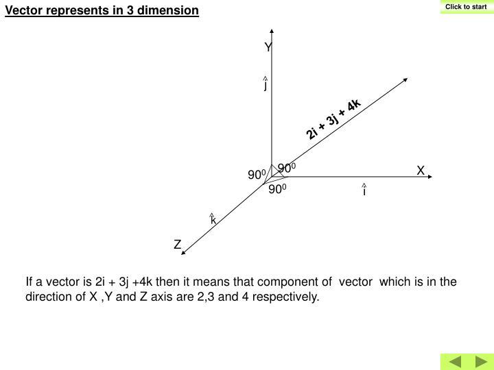 Vector represents in 3 dimension