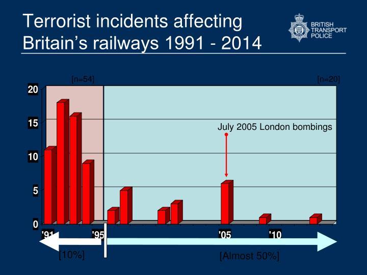 July 2005 London bombings