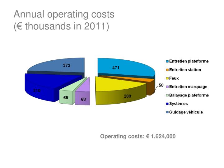 Annual operating costs