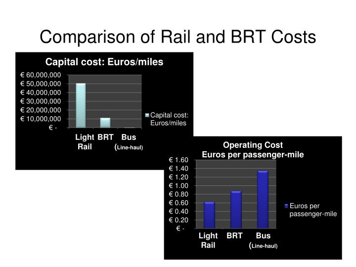Comparison of Rail and BRT Costs