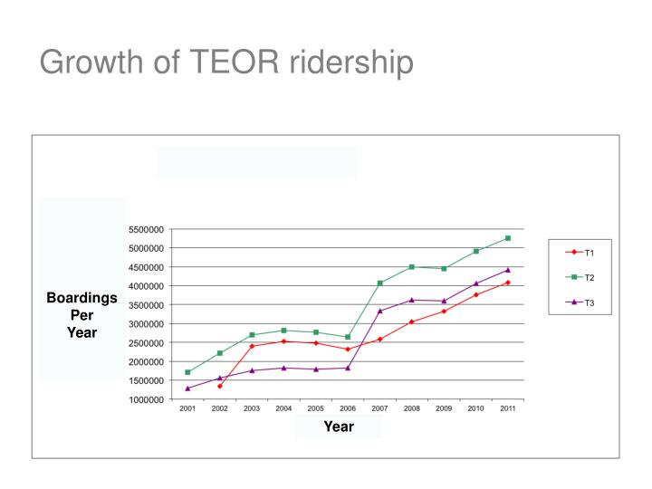 Growth of TEOR ridership