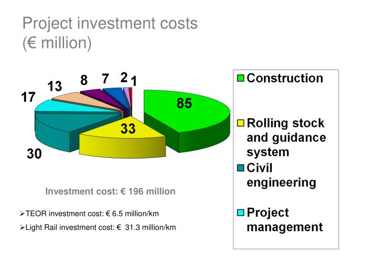 Project investment costs