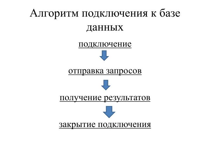 Алгоритм подключения к базе данных