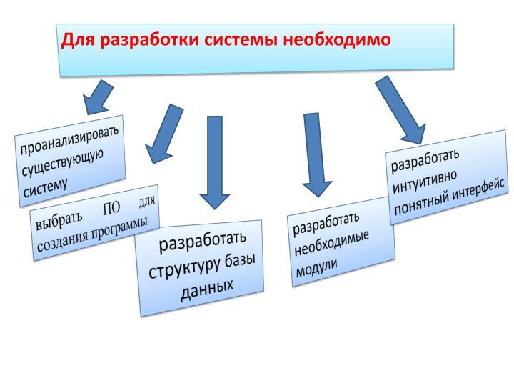 Для разработки системы необходимо
